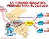 La INTRANET EDUCATIVA PERUANA